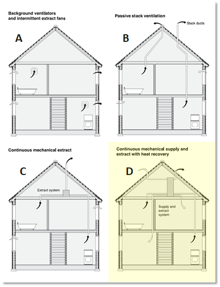Schematic of each of the four ventilation types - A, B, C and D